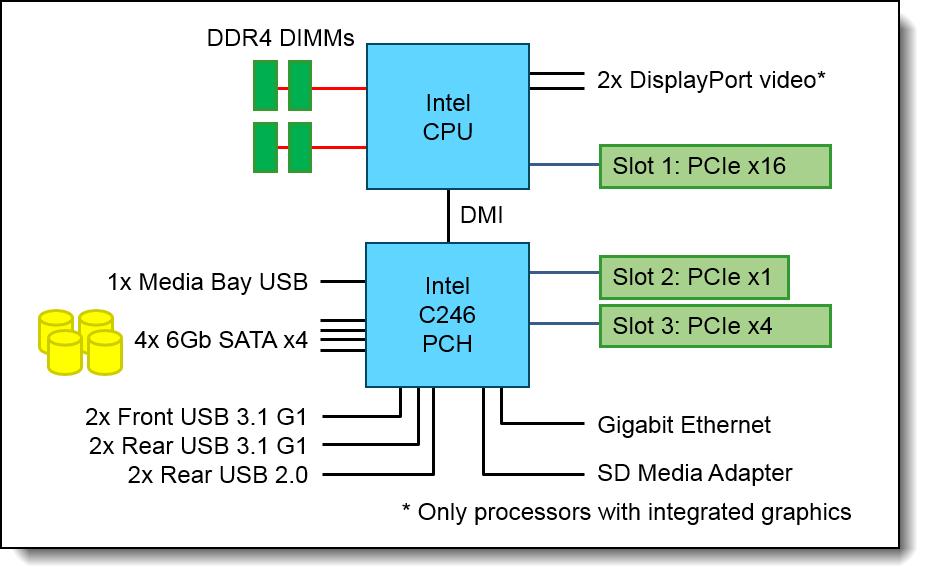 Vista interna del servidor ThinkSystem ST50